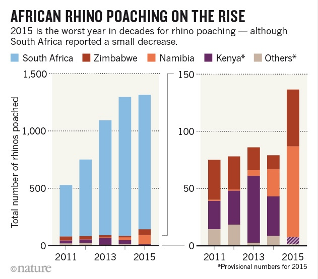 Poaching figures Southern African Countires