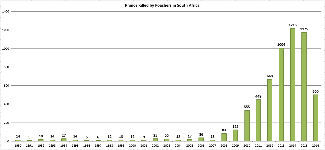 Rhino Poaching Statistic July 2016